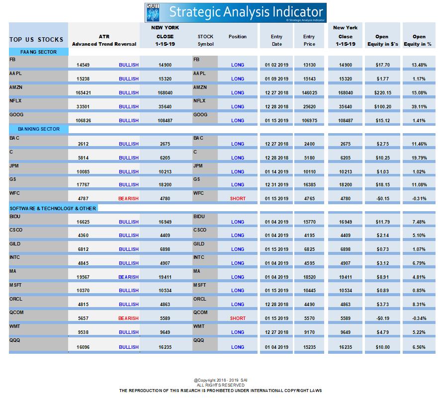 ATR Stock Indicator