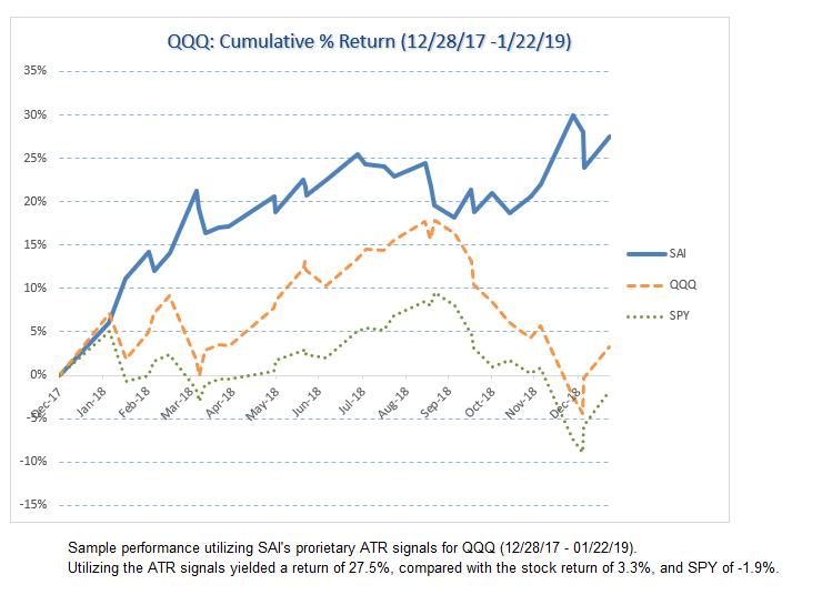 QQQ historical chart