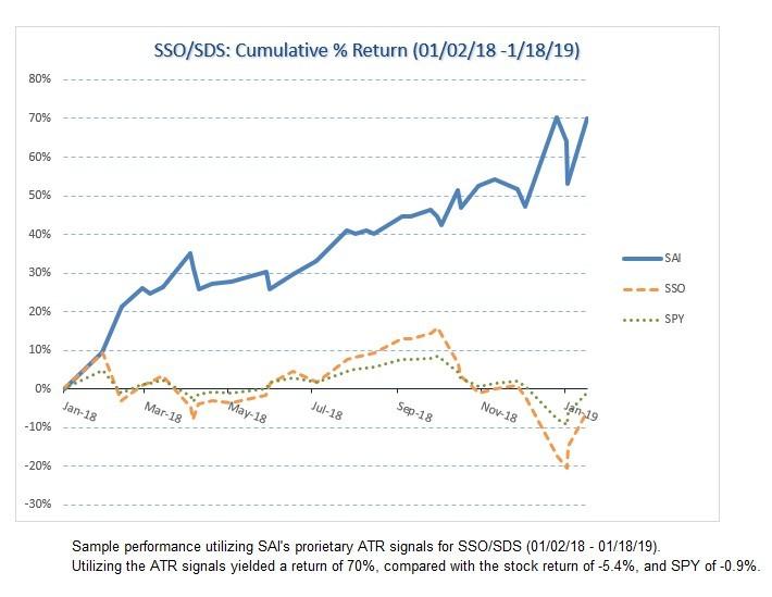 SP 500 Index historical data