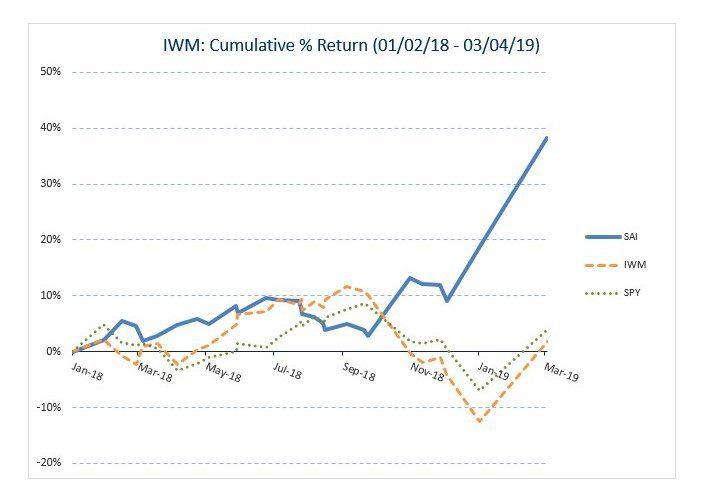 IWM Historical Graph