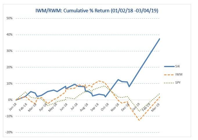 IWM/RWM tussles index 2000 historical performance