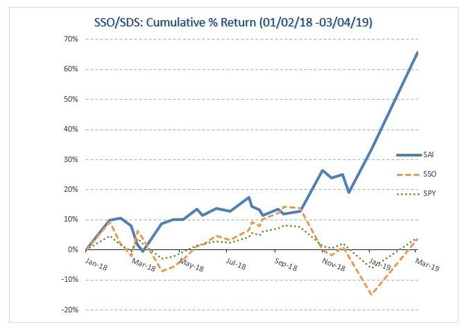 SSO/SDS Historical Data