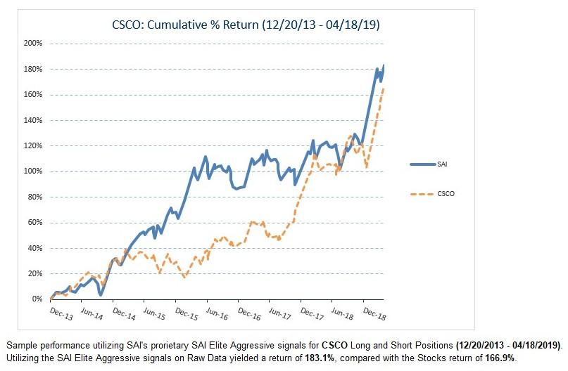 CSCO share history charts