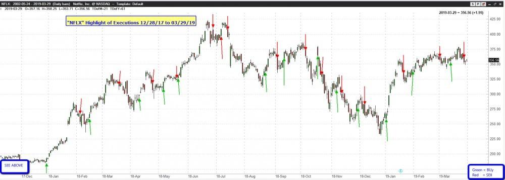 Netlix stock price data