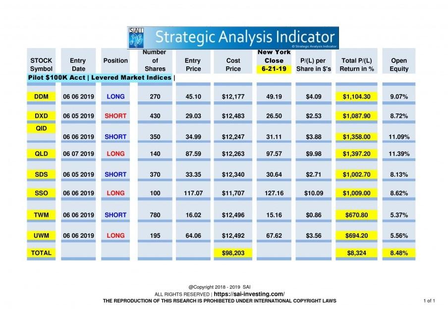 ETF Pilot valuations