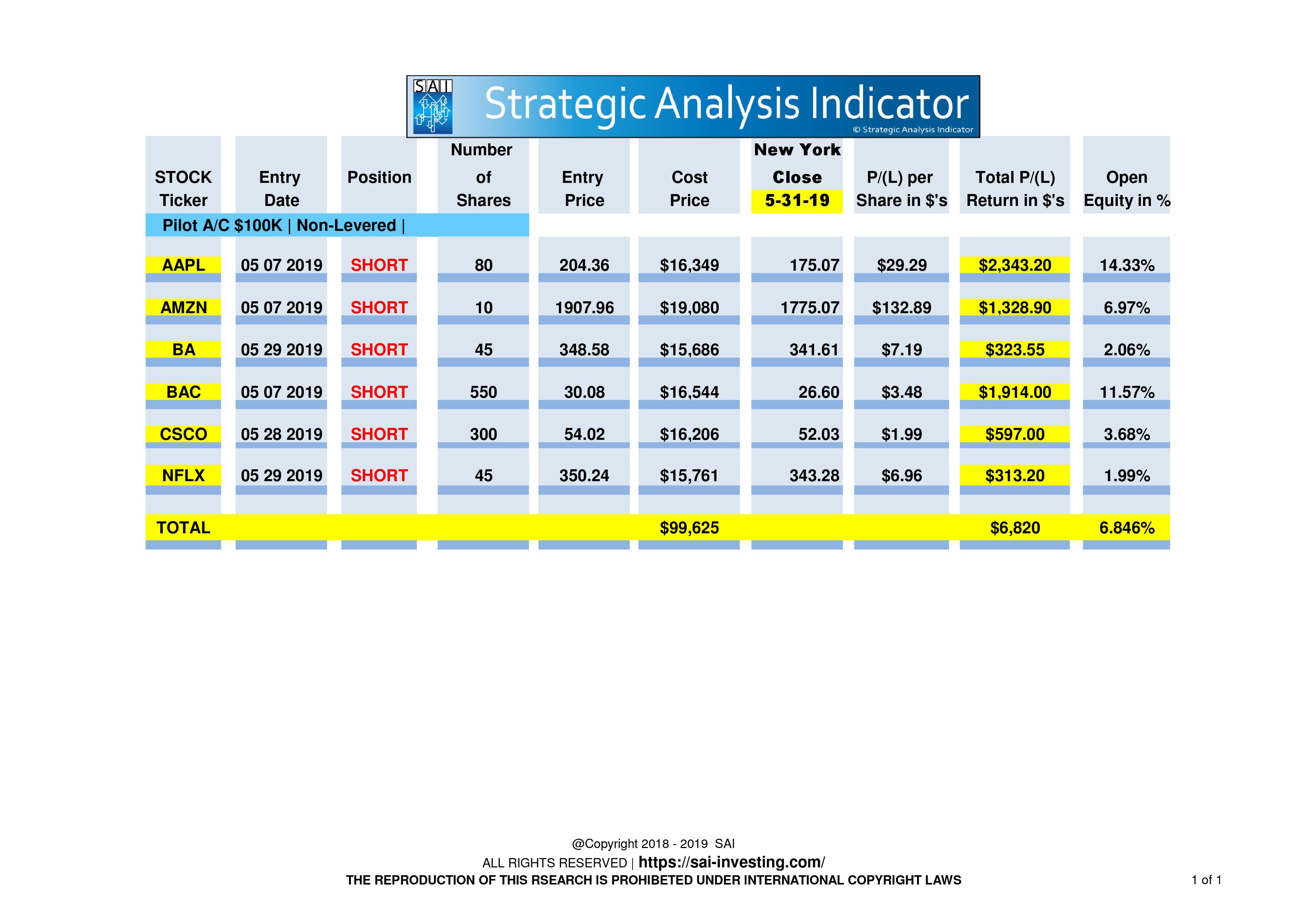 Pilot Stock Portfolio sample for May 31st 2019