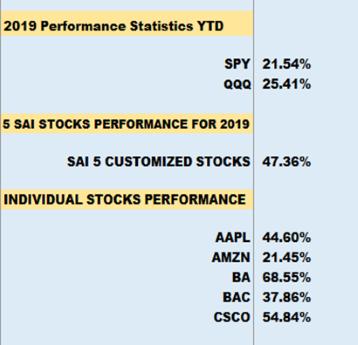 Individual Stock Performance SAI-Investing