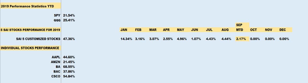 5 stock portfolio