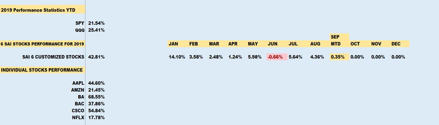6 stock portfolio performance - Sai-investing