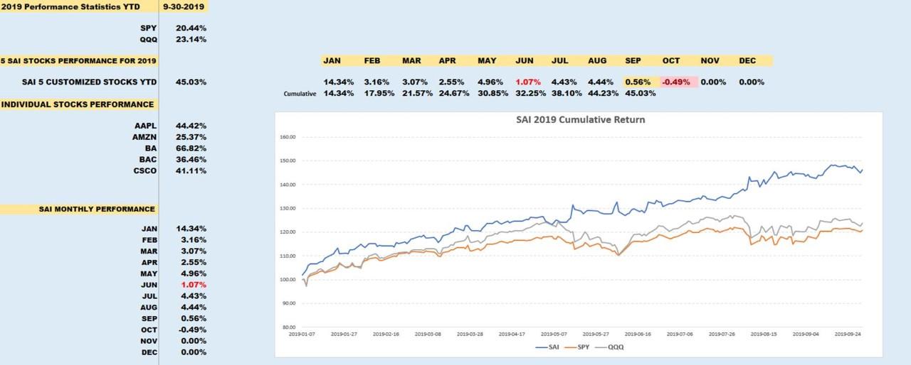 5 stock portfolio with QQQ