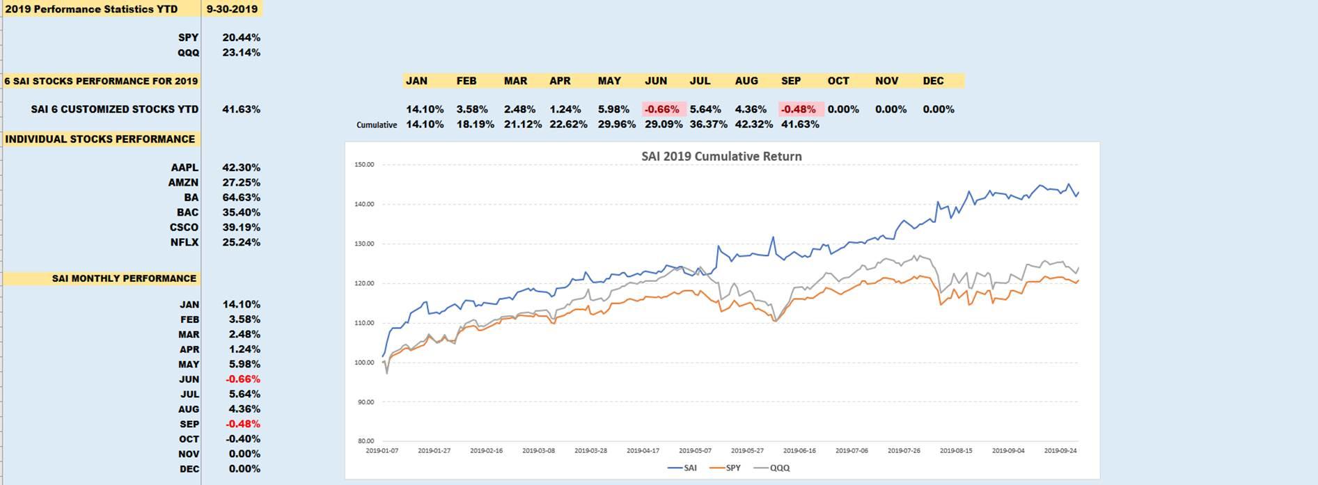 6 stock portfolio