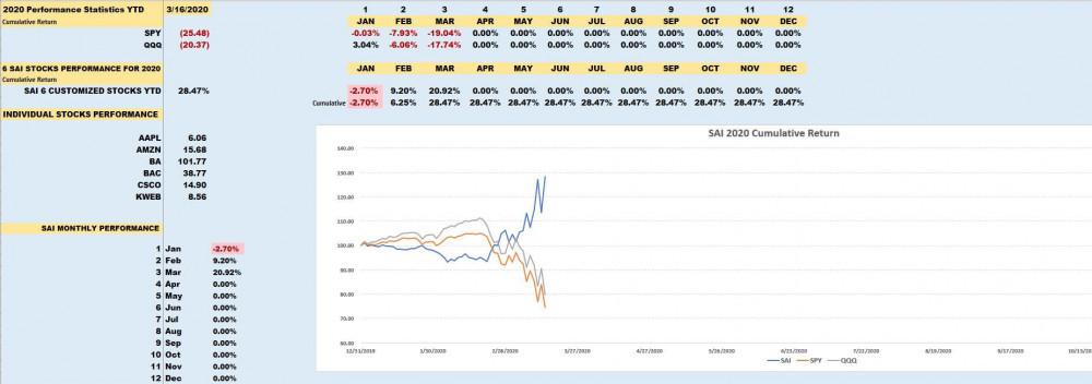 Strategic Analysis Indicator Customized Portfolio Shows a YTD Return of 28.47%