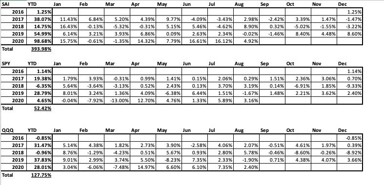 SAI Elite Proprietary ATR Long Only Strategy Yearly Returns